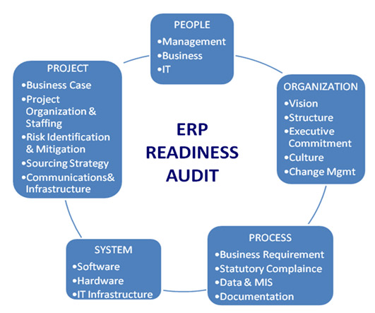 Readiness Organization People Process System Project