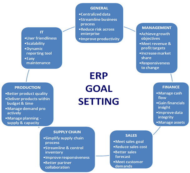 project management a case study of a successful erp implementation Top 3 steps to a successful erp implementation for m&a in manufacturing - a project management point of view  earlier in this case study,.