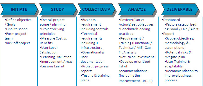 ERP POST IMPLEMENTATION AUDIT COMPONENTS