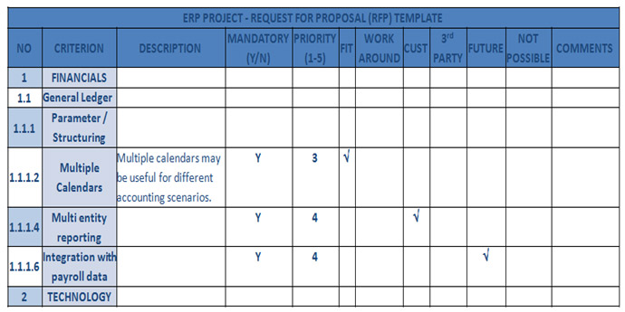 rfp generally follow a structured evaluation selection procedure so that the organization can impartially decide on the right erp vendor